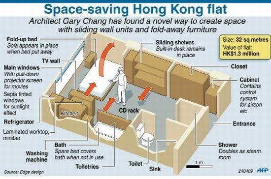 Inspirations Functional Shoebox Apartments