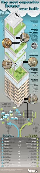 Antilia 05 - Infographic